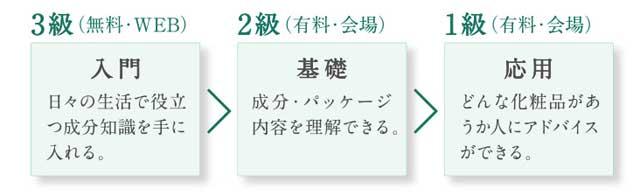 CILA 化粧品成分検定協会