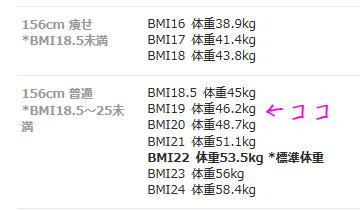 身長156㎝の体重やBMI